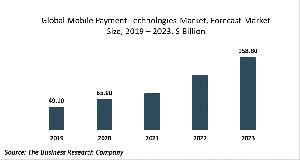 Mobile Payment Technologies Market Report 2020-30: Covid 19 Growth And Change