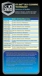 XTI-360 Lab Efficacy Chart