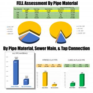 FELL Assessment By Pipe Material, Sewer Main, and Tap Connection.