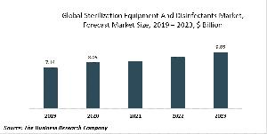 Sterilization Equipment And Disinfectants Market Report - Opportunities And Strategies -  Forecast To 2030