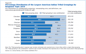 """The 2010 US census lists """"Mexican American Indian"""" as the second largest tribal affiliation in the US"""