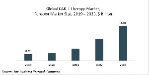 CAR-T Therapy Market Report 2020