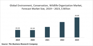 Environment, Conservation And Wildlife Organizations Market Report 2020-30: COVID 19 Growth And Change