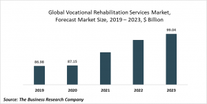Vocational Rehabilitation Services Market Report 2020-30: COVID 19 Growth And Change