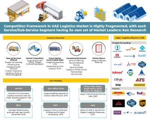 UAE Logistics Industry Infographic