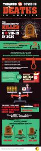 Infographic COVID19 deaths vs Tobacco Industry deaths in the USA in 2020