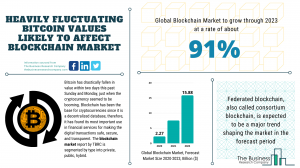 Blockchain Market Report 2020-30: Covid 19 Growth And Change