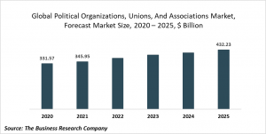 Political Organizations, Unions And Associations Market Report 2021: COVID-19 Impact And Recovery To 2030