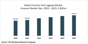 Forestry And Logging Market - Opportunities And Strategies Forecast To 2023