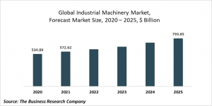 Industrial Machinery Market Report 2021: COVID-19 Impact And Recovery To 2030