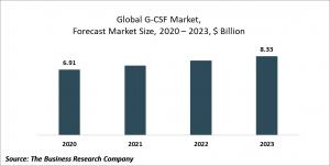 G-CSF (Granulocyte Colony Stimulating Factors) Market Report 2020-30: COVID-19 Growth And Change
