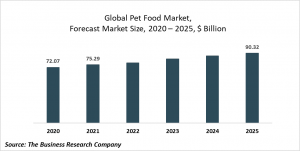 Pet Food Market Opportunities And Strategies – Global Forecast To 2030