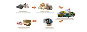 Shubh Packer and Moving Company