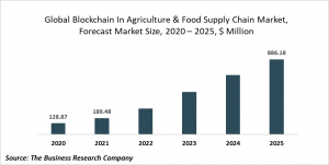 Blockchain In Agriculture And Food Supply Chain Market Report 2021: COVID-19 Growth And Change