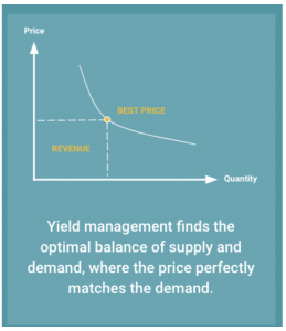 Yield management finds the optimal balance of supply and demand, where the price perfectly meets the demand.
