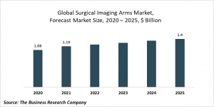 Surgical Imaging Arms Global Market Report 2021: COVID-19 Growth And Change