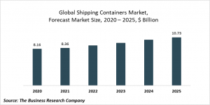 Shipping Containers Market Report 2021: COVID-19 Implications And Growth