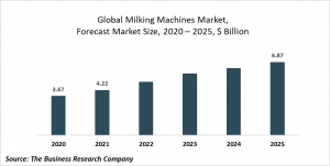 Milking Machines Market Report 2021: COVID 19 Impact And Recovery To 2030