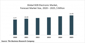Business-To-Business Electronic Market Report 2021: COVID 19 Impact And Recovery To 2030