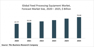 Feed Processing Equipment Market Report 2021: COVID 19 Impact And Recovery To 2030