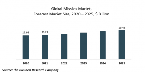 Missiles Market Report 2021: COVID 19 Impact And Recovery To 2030