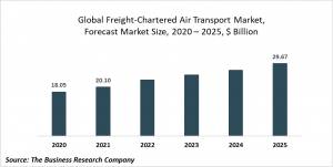 Freight Chartered Air Transport Market Report 2021: COVID 19 Impact And Recovery To 2030