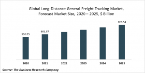 Long-Distance General Freight Trucking Market Report 2021: COVID 19 Impact And Recovery To 2030
