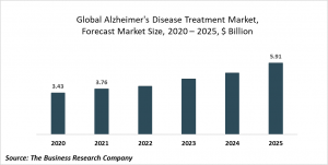 Alzheimer's Disease Treatment Global Market Report 2021: COVID-19 Growth And Change To 2030