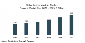 Cancer Vaccines Market Report 2021: COVID-19 Growth And Change To 2030
