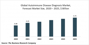 Autoimmune Disease Diagnosis Market Report 2021: COVID-19 Growth And Change To 2030