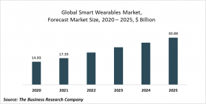 Smart Wearables Market Report 2021: COVID-19 Growth And Change To 2030
