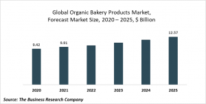 Organic Bakery Products Market Report 2021: COVID-19 Growth And Change To 2030