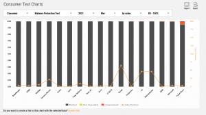 Malware Protection av-test Chart Q1 2021 Consumer Anti-Virus Products 2021 - AV-Comparatives