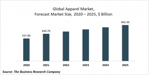 Apparel Market Opportunities And Strategies – Global Forecast To 2030