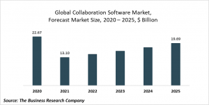 Collaboration Software Market Report 2021: COVID-19 Growth And Change To 2030