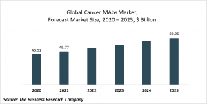 Cancer Monoclonal Antibodies Market Report 2021: COVID-19 Growth And Change To 2030