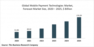 Mobile Payment Technologies Global Market Report 2021: COVID-19 Growth And Change To 2030