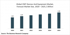 Craniomaxillofacial (CMF) Devices And Equipment Market Report 2021: COVID 19 Impact And Recovery To 2030