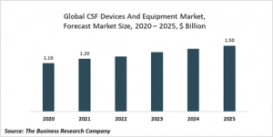 Cerebrospinal Fluid Management (CSF) Devices And Equipment Market Report 2021: COVID 19 Impact And Recovery To 2030