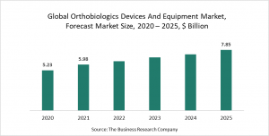 Orthobiologics Devices And Equipment Market Report 2021: COVID 19 Impact And Recovery To 2030