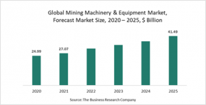 Mining Machinery And Equipment Market Report 2021: COVID-19 Growth And Change