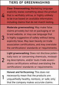 chart describing 4 levels of greenwashing used in this report