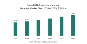 HER2 Inhibitors Market Report 2021: COVID-19 Growth And Change To 2030