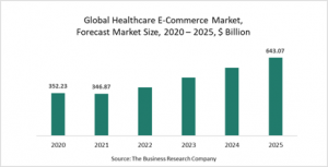 Healthcare E-Commerce Market Report 2021: COVID-19 Growth And Change To 2030