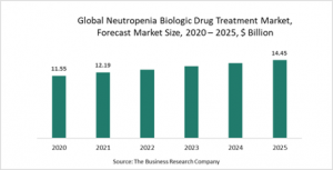 Neutropenia Biologic Drug Treatment Market Report 2021: COVID-19 Growth And Change To 2030