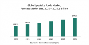 Specialty Foods Market Report 2021: COVID 19 Growth And Change To 2030