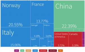 Cameroon's water equipment imports, by country of origin, in 2018 (Source: The Atlas of Economic Complexity, by the Growth Lab, at Harvard University)