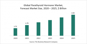 Parathyroid Hormone Market Report 2021: COVID-19 Growth And Change To 2030