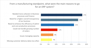 State of Business Central and Manufacturing Report - question 11