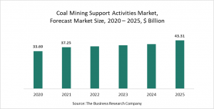 Coal Mining Support Activities Market Report 2021: COVID-19 Impact And Recovery To 2030
